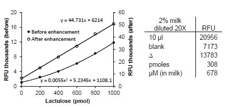 Standard curve of lactulose and results obtained in milk