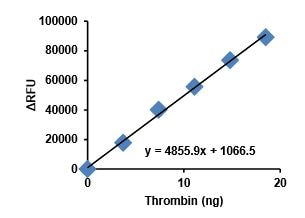 Standard plot of Thrombin Activity.