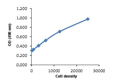 Absorbance at OD=490 nm is proportional to cell density