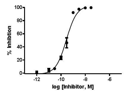 Inhibition of Cathepsin L activity by Cathepsin L inhibitor.