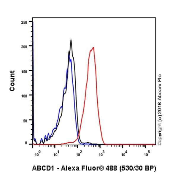 Flow Cytometry (Intracellular) - Anti-ABCD1/ALD antibody [EPR15929] (ab197013)