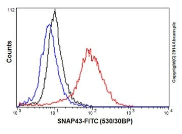 Flow Cytometry - Anti-SNAPC1 antibody [EPR16466] (ab197015)