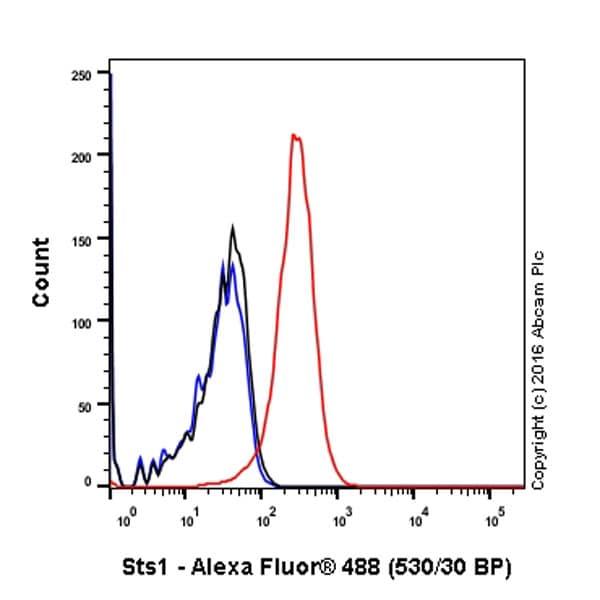 Flow Cytometry - Anti-Sts1 antibody [EPR16980] (ab197027)
