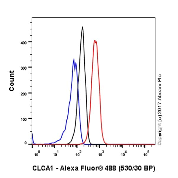 Flow Cytometry - Anti-CLCA1 antibody [EPR12254-88] - BSA and Azide free (ab197059)