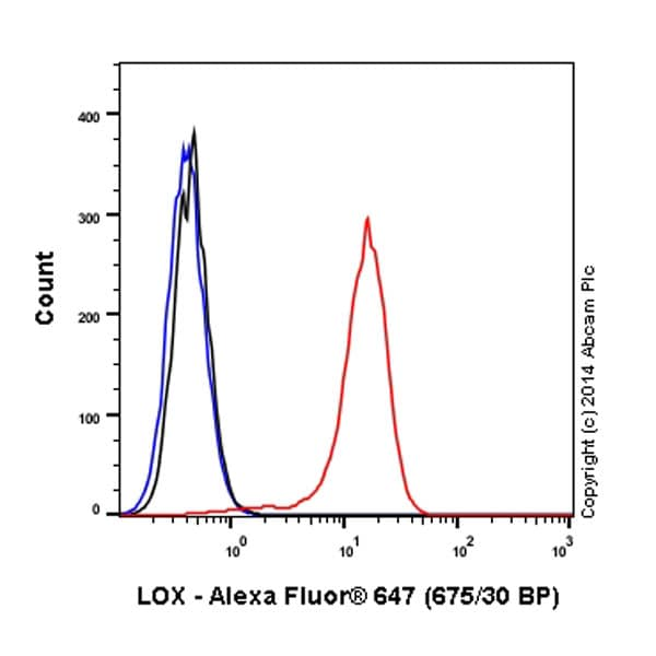 Flow Cytometry - Anti-LOX antibody [EPR4025] (Alexa Fluor® 647) (ab197061)