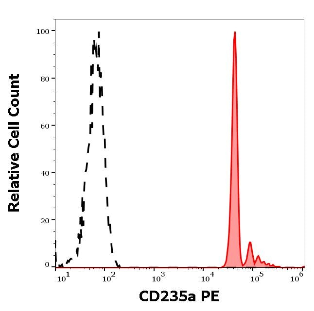 Flow Cytometry - PE Anti-Glycophorin A antibody [JC159], prediluted (ab197142)