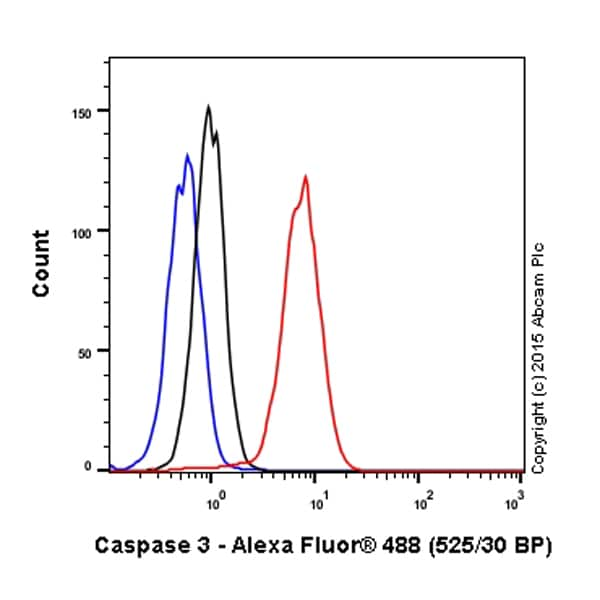 Flow Cytometry - Anti-Caspase-3 antibody [E87] - BSA and Azide free (ab197202)