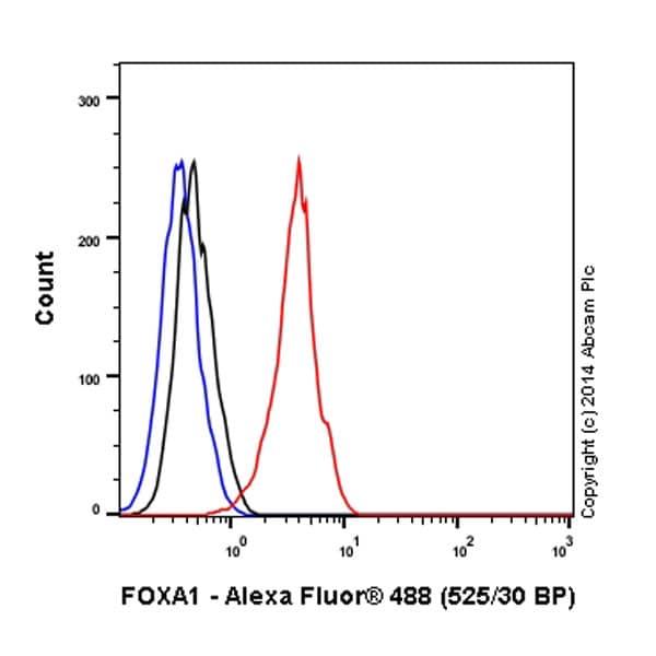 Flow Cytometry - Anti-FOXA1 antibody [EPR10881] (Alexa Fluor® 488) (ab197235)