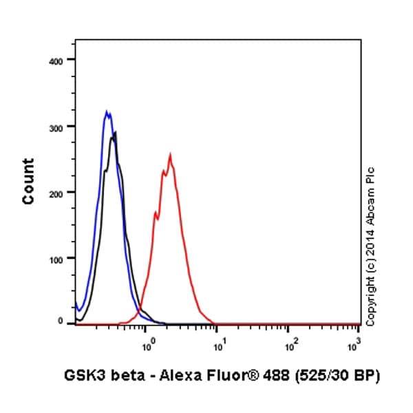Flow Cytometry - Anti-GSK3 beta antibody [Y174] (Alexa Fluor® 488) (ab197236)