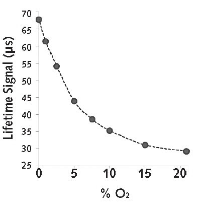 Relationship between probe lifetime (t) and applied [O2].