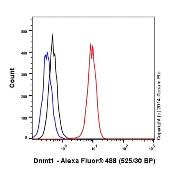 Flow Cytometry - Anti-Dnmt1 antibody [EPR3521(2)] (Alexa Fluor® 488) (ab197272)
