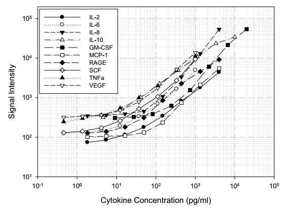 Canine Cytokine Antibody Array A - Quantitative (10 targets) (ab197411)