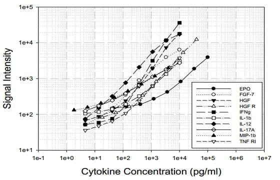 Canine Cytokine Antibody Array B - Quantitative (10 targets) (ab197412)