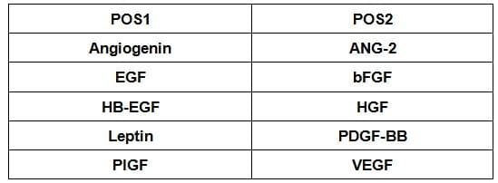 Human Angiogenesis Antibody Array (10 Targets)- Quantitative (ab197419)