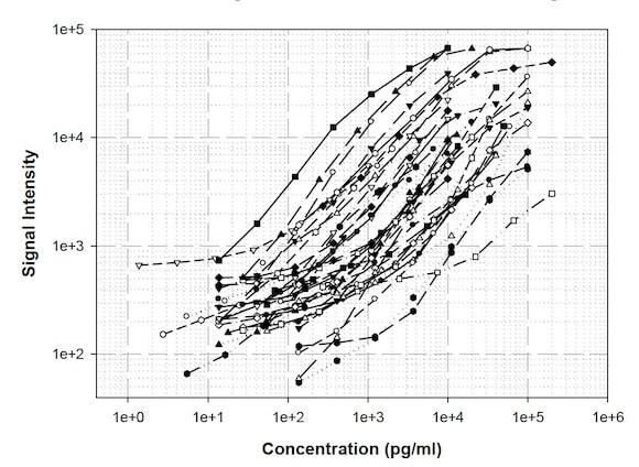 Standard Curves obtained using Abcam Human Chemokine Antibody Array (40 Targets) - Quantitative (ab197435).