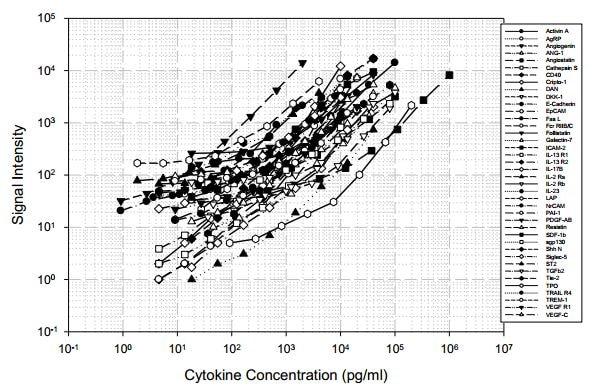 Standard Curve obtained with Abcam Human Cytokine Antibody Array A (40 Targets) - Quantitative (ab197438).