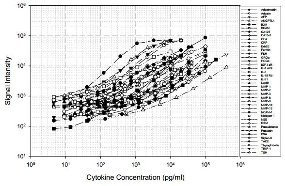 Human Cytokine Antibody Array B - Quantitative (40 targets) (ab197439) Standard Curve