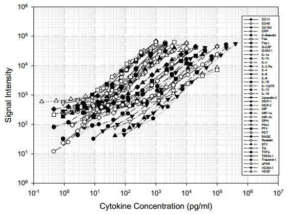 Human Immune Response Antibody Array  (40 targets)- Quantitative (ab197448) Standard Curve