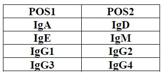 Array Map for Human Ig Isotyping Antibody Array (8 Targets) - Quantitative (ab197452).