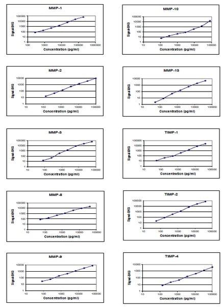 Standard Curves obtained with Abcam Human MMP Antibody Array (10 Targets) - Quantitative (ab197453).