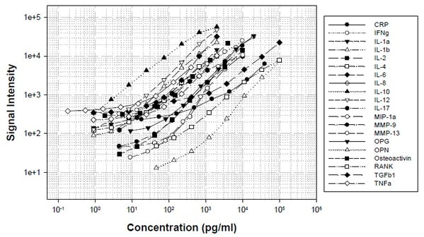 Standard Curves obtained with Abcam Human Periodontal Disease Antibody Array (20 Targets) - Quantitative (ab197454).