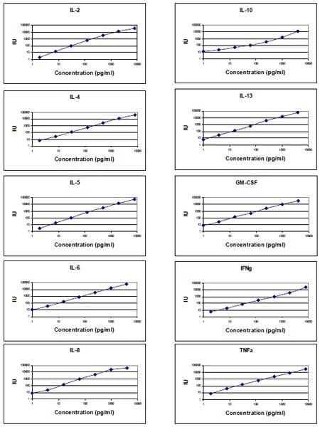 Standard Curve obtained with Abcam Human Th1/Th2 Antibody Array (10 Targets)- Quantitative (ab197456)