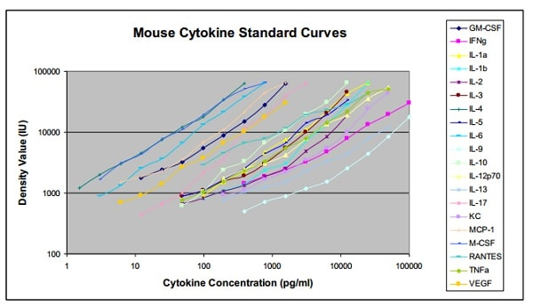 Mouse Cytokine Antibody Array A - Quantitative (20 targets) Standard Curve (ab197465)