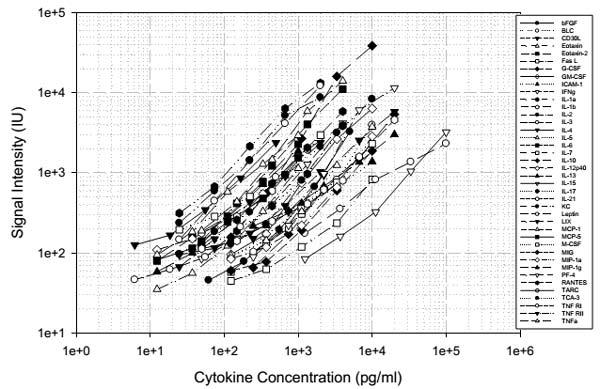 Mouse Cytokine Antibody Array B - Quantitative (40 targets) (ab197469) - Standard curve