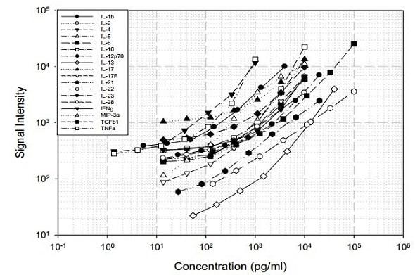 Mouse Th1/Th2/Th17 Antibody Array (18 Targets) - Quantitative (ab197477) Standard Curve