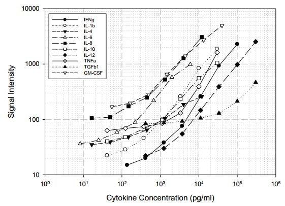 Porcine Cytokine Antibody Array A (10 Targets) - Quantitative (ab197479) Standard Curve