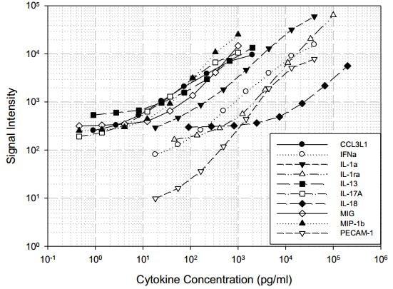 Porcine Cytokine Antibody Array B (10 Targets) - Quantitative (ab197480) Standard Curve