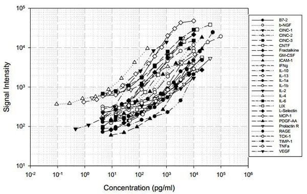 Rat Cytokine Antibody Array (27 Targets) - Quantitative (ab197483) Standard Curve