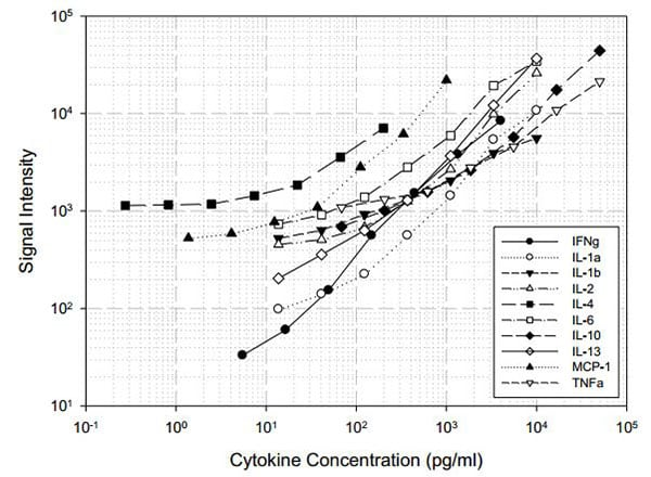 Multiplex Protein Detection - Rat Inflammation Antibody Array - Quantitative (10 targets) (ab197484)