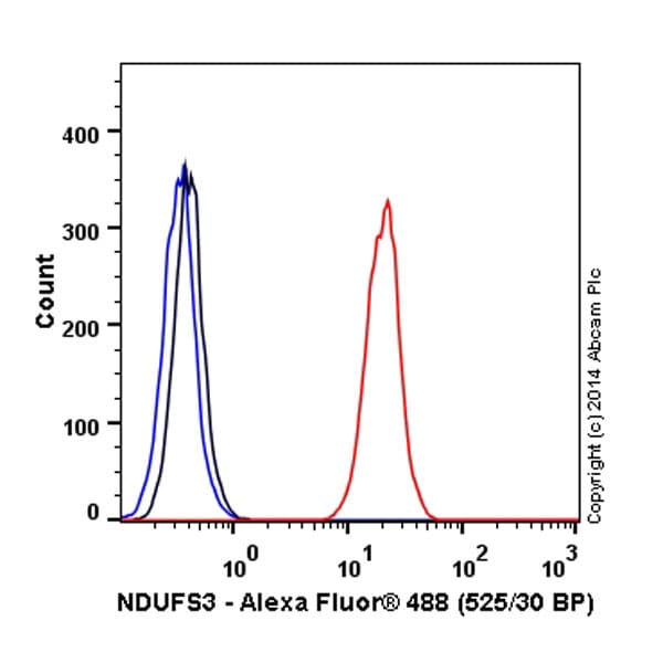 Flow Cytometry - Alexa Fluor® 488 Anti-NDUFS3 antibody [EPR12782] - C-terminal (ab197490)