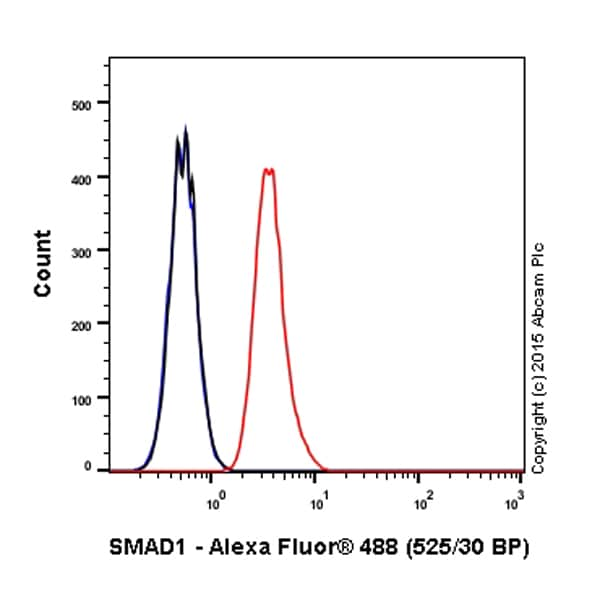 Flow Cytometry - Alexa Fluor® 488 Anti-Smad1 antibody [EPR5522] (ab197492)