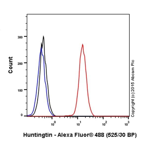 Flow Cytometry - Anti-Huntingtin antibody [EPR5526] (Alexa Fluor® 488) (ab197506)
