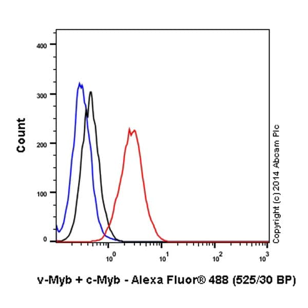 Flow Cytometry - Anti-c-Myb (phospho S11) antibody [EP769Y] (Alexa Fluor® 488) (ab197507)