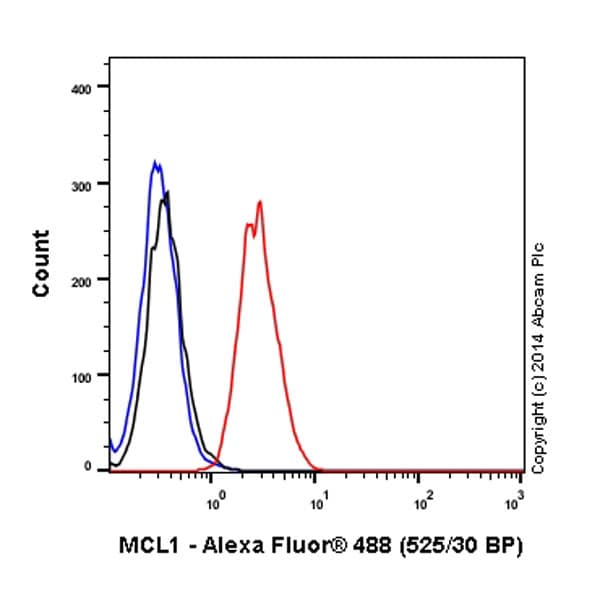 Flow Cytometry - Anti-MCL1 antibody [Y37] (Alexa Fluor® 488) (ab197529)