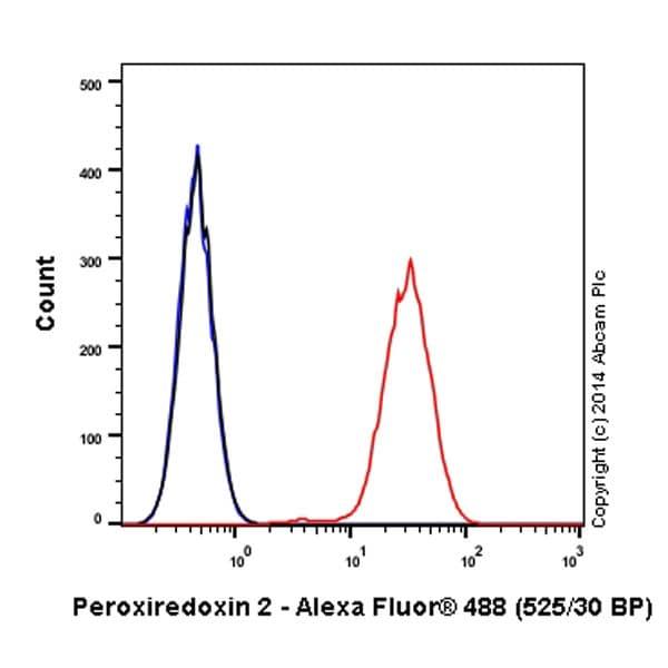 Flow Cytometry - Anti-Peroxiredoxin 2/PRP antibody [EPR5154] (Alexa Fluor® 488) (ab197536)