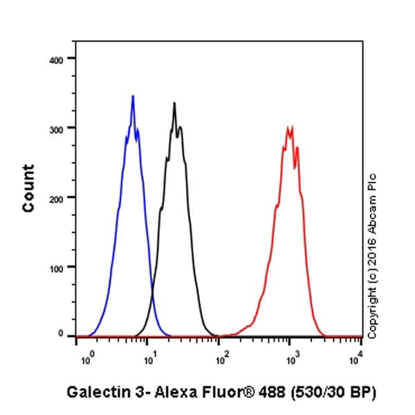 Flow Cytometry - Anti-Galectin 3 antibody [EP2775Y] - BSA and Azide free (ab197544)