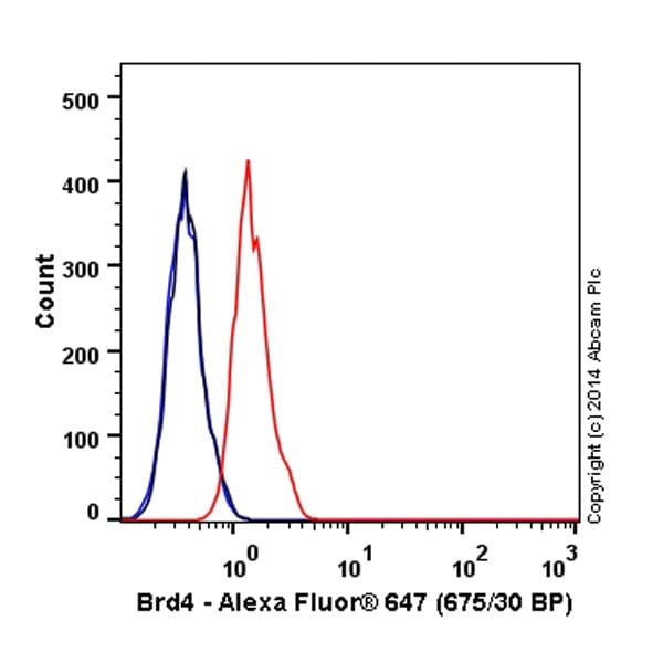 Flow Cytometry - Anti-Brd4 antibody [EPR5150(2)] (Alexa Fluor® 647) (ab197608)