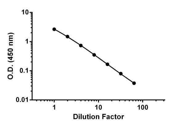 Demonstration of the linearity of dilution by the titration of RAW264.7 stimulated for 48 hours with LPS undiluted to 32-fold dilution in Sample Diluent NS.