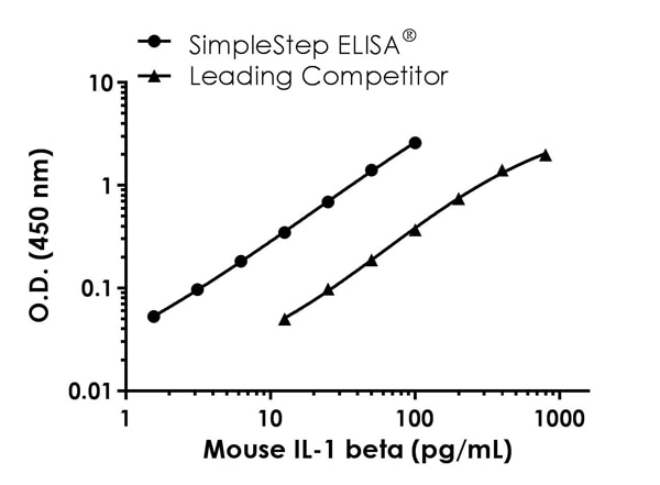 Mouse IL-1 beta standard curve comparison data