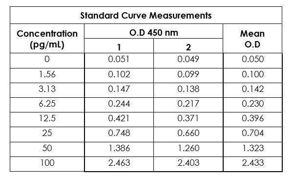 Example of mouse IL-1 beta standard curve in 1X Cell Extraction Buffer PTR.