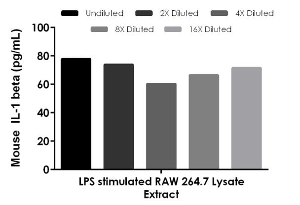 Interpolated concentrations of native IL-1 beta in mouse LPS-stimulated RAW 264.7 extract based on a 50 µg/mL extract load.