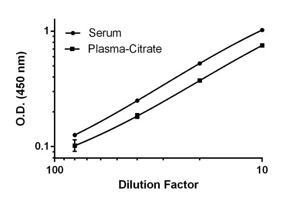 Demonstration of the linearity of dilution of the assay by titration of mouse serum and plasma-citrate samples within the working range of the assay.