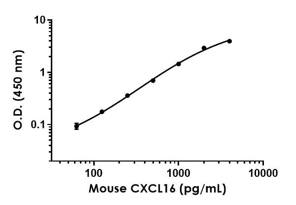 Example of CXCL16 standard curve prepared in Sample Diluent 25BS.