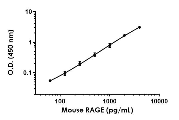 . Example of mouse RAGE standard curve in 1X Cell Extraction Buffer PTR.