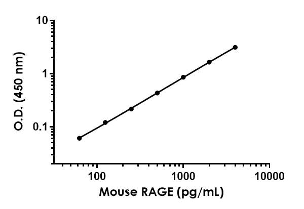 Example of mouse RAGE standard curve in Sample Diluent NS.