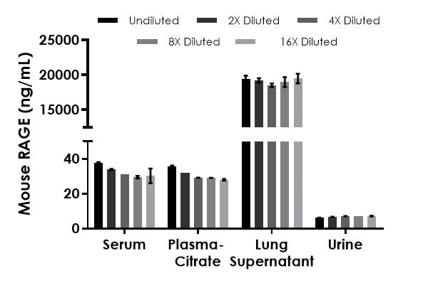 Interpolated concentrations of native RAGE in mouse serum, plasma (citrate), cell culture supernatant, and urine samples.